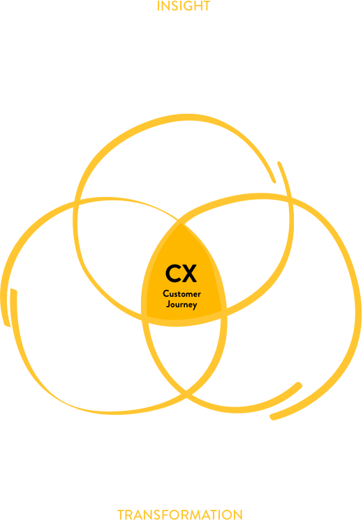 Finished business and culture transformation graph: the consumer, the business and company culture.